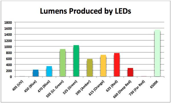 Selecting The Best Led Lighting Reefs Com