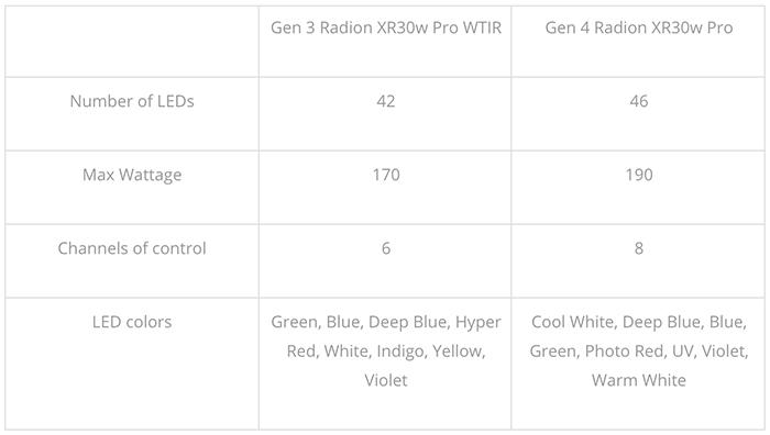 Ecotech Marine Radion Gen 4 XR30w Pro – The Definitive